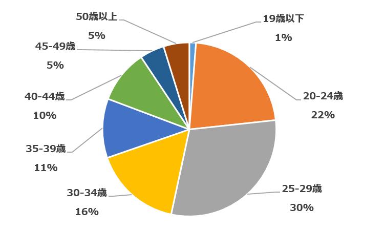 エンジニア会員データ(年齢)