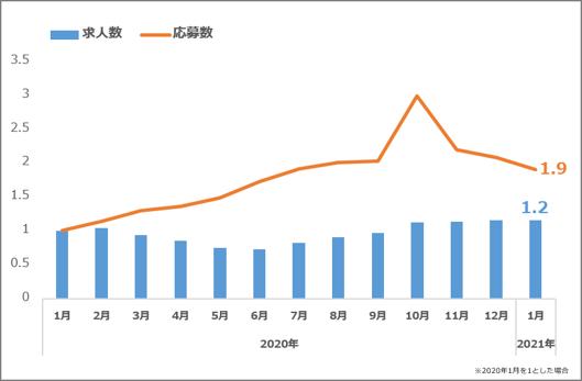 エンジニア求人数の推移とエンジニア求人への20~30代経験者応募数の推移(2021.01)