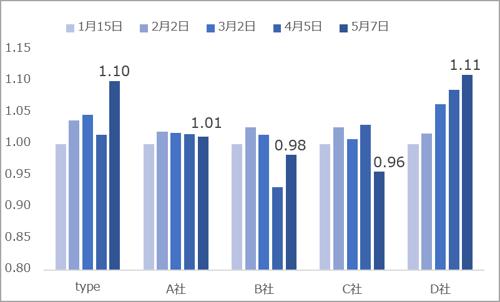 エンジニア求人数推移(2021.05)