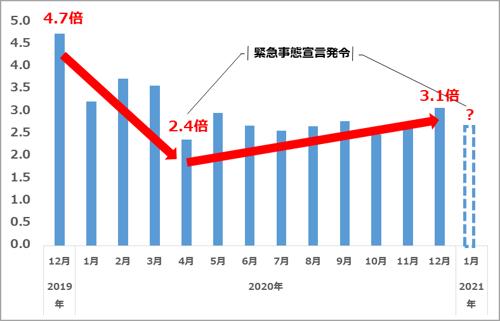 エンジニア(情報処理技術者)新規求人倍率推移(2020.12)
