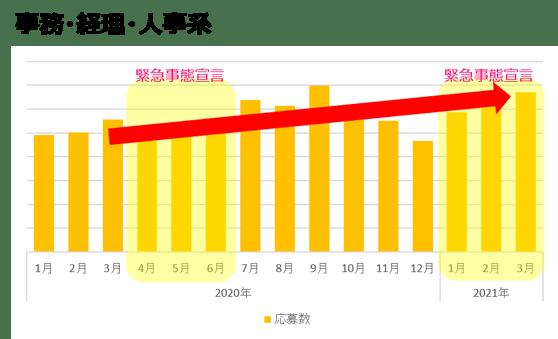 事務・経理・人事系(2021年3月)