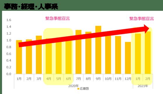 事務・経理・人事系(2021年2月)