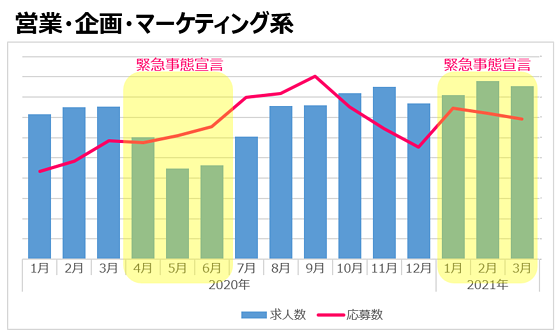 営業・企画・マーケティング系(2021年3月)