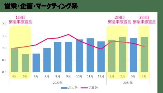 営業・企画・マーケティング系(4月時点)