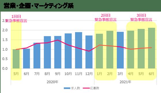 営業・企画・マーケティング系(6月時点)