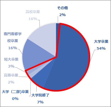 学歴(2021.01~03)