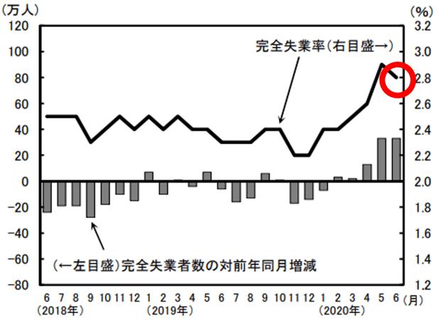 完全失業者数の対前年同月増減と完全失業率(季節調整値)の推移