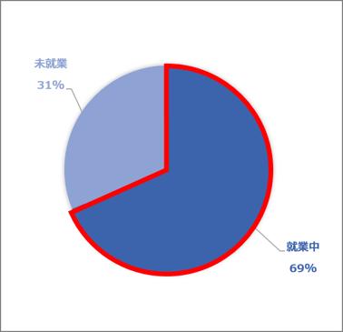 就業状況(2021.01~03)ki