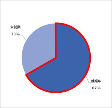 就業状況(2021.02~04)