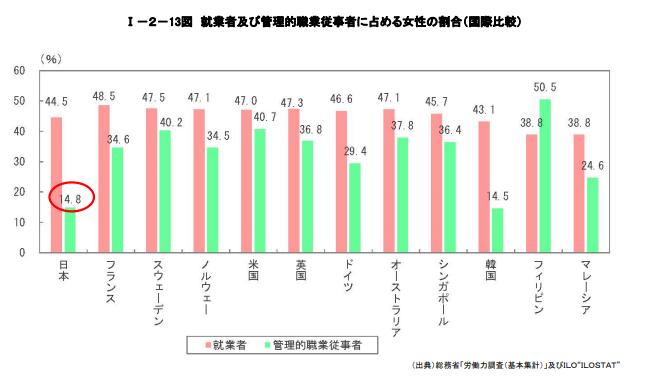 男女共同参画白書_就業者および管理的職業従事者に占める女性の割合