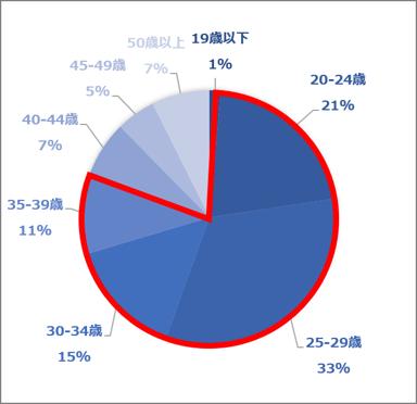 年齢層(2021.01~03)ki