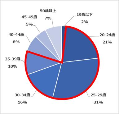 年齢層(2021.02~04)