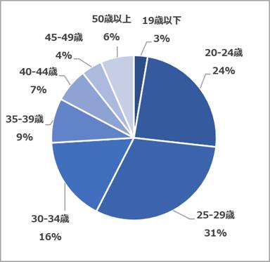 年齢層(2021.05~07)