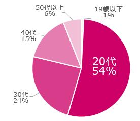 応募年齢詳細(2021年7月)