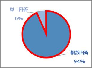 採用手法の回答割合
