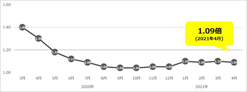 有効求人倍率(2021年4月)