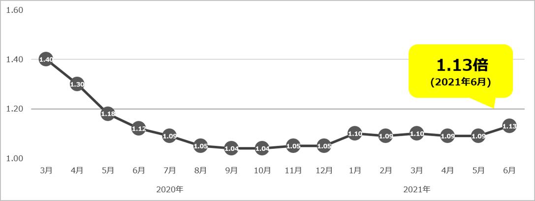 有効求人倍率(2021年6月)
