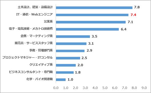 求人サイト5社合算 職種別求人数割合(2021.02)