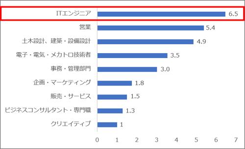 求人サイト5社合算 職種別求人数割合(2021.04)ki