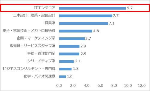 求人サイト5社合算 職種別求人数割合(2021.05)ki