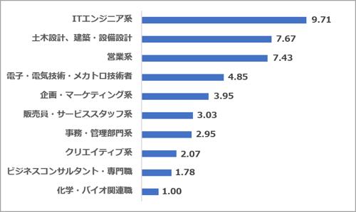 求人サイト5社合算 職種別求人数割合(2021.08)