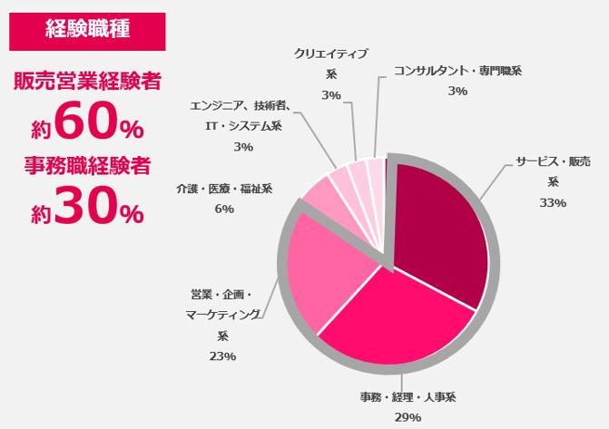 サービス販売職、営業職経験者からは約60%