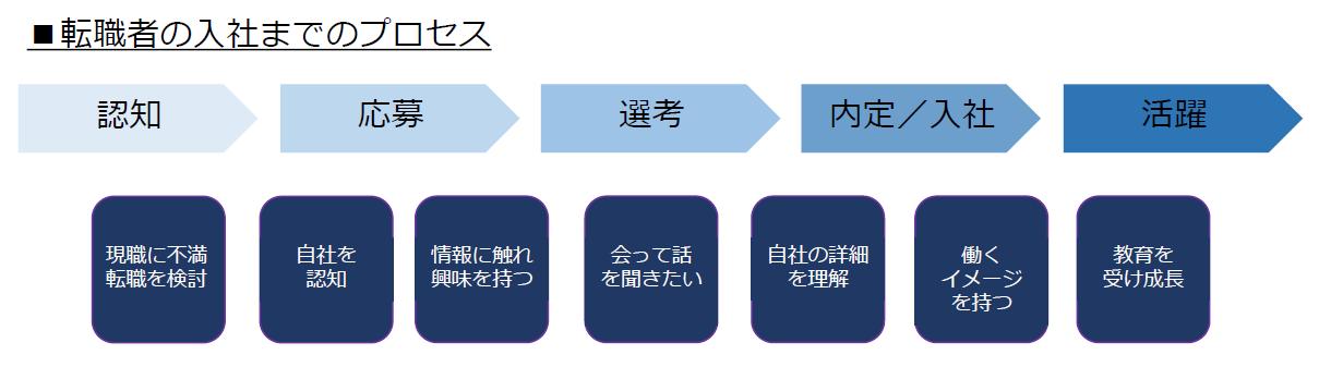 転職者の入社までのプロセス
