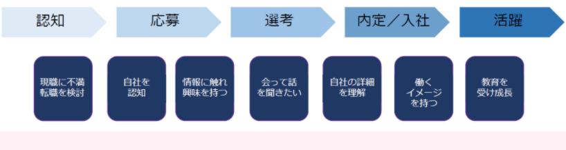 転職者の入社プロセス
