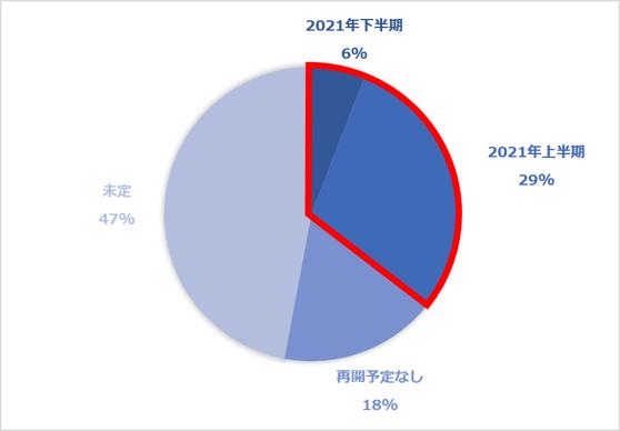 (アンケート回答)現在採用していない企業の2021年以降の採用計画