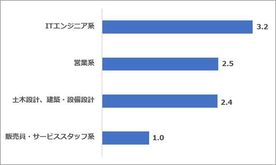 求人サイト5社合算 職種別求人数割合(2021.10)