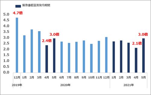 エンジニア新規求人倍率推移2021年5月