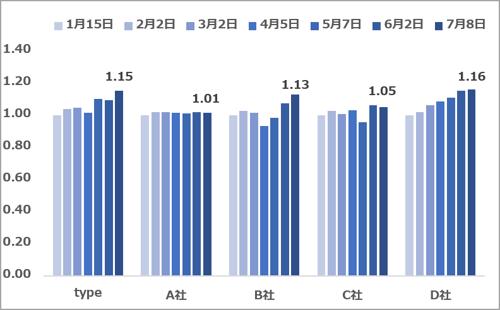 エンジニア求人数推移(2021.07)
