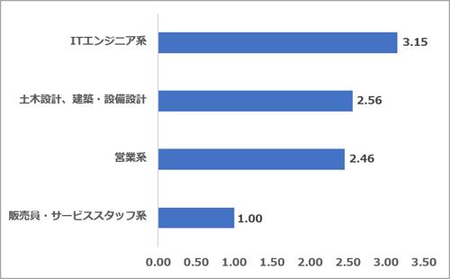 求人サイト5社合算 職種別求人数割合(2021.07)