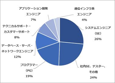 経験職種(2021.04~06)