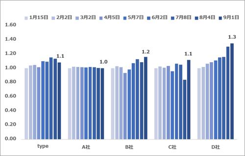 エンジニア求人数推移(2021.09)