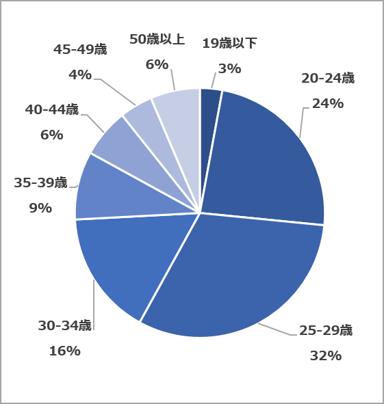 年齢層(2021.06~08)
