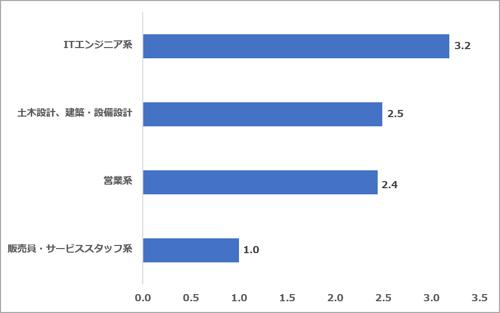 求人サイト5社合算 職種別求人数割合(2021.09)