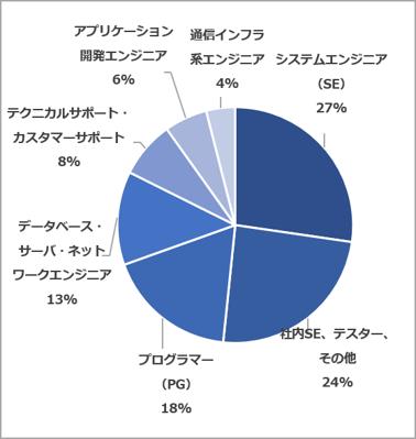 経験職種(2021.07~09)