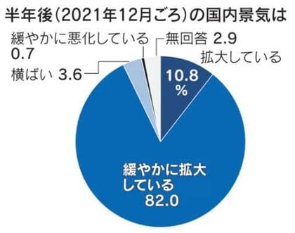 日本経済新聞調べ 社長100人アンケート「半年後の景気の動向は」