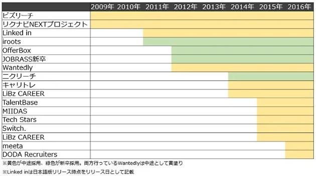 ダイレクトリクルーティング普及年表-BizHint