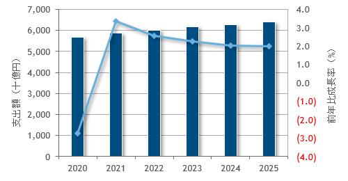 IDC 国内ITサービス市場予測を発表