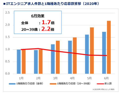 エンジニア採用市場における求人数の推移