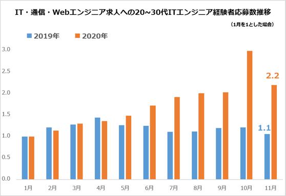 IT・通信・Webエンジニア求人への20~30代ITエンジニア経験者応募数推移-1