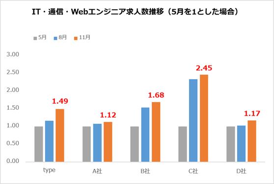 IT・通信・Webエンジニア求人数推移(5月を1とした場合)