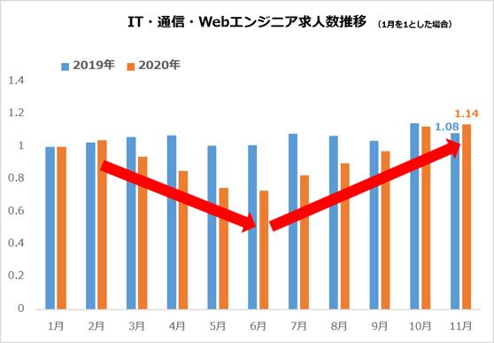 IT・通信・Webエンジニア求人数推移(1月を1とした場合)