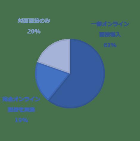 Web面接の実施率