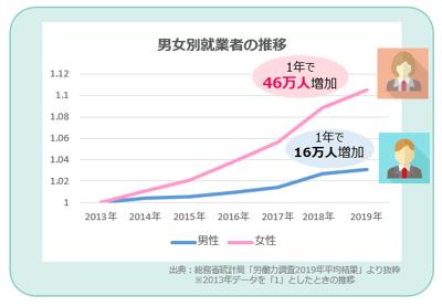 2013年~2019年の男女別就業者の推移