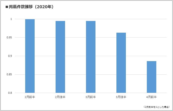 掲載件数推移(2020年)