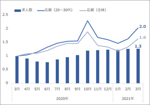 エンジニア求人数の推移とエンジニア求人への経験者応募数(全体・20~30代)の推移